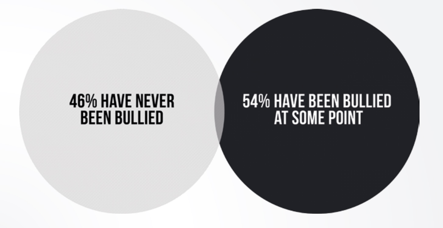 21 facts about bullying you probably never knew