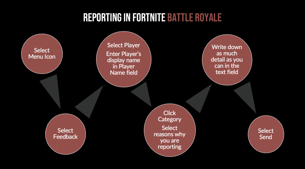 Quick guide to reporting another player in Fortnite Battle Royale